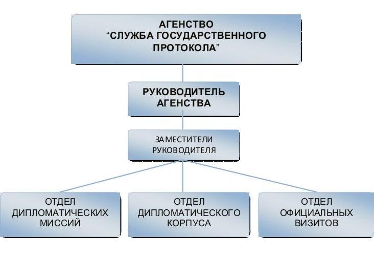 служба протокола картинка ведущих символов